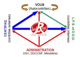 Articulation des contrôles dans le Label Rouge